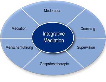 Grafik Bestandteile Integrative Mediation